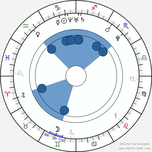 Miyavi Matsunoi wikipedia, horoscope, astrology, instagram