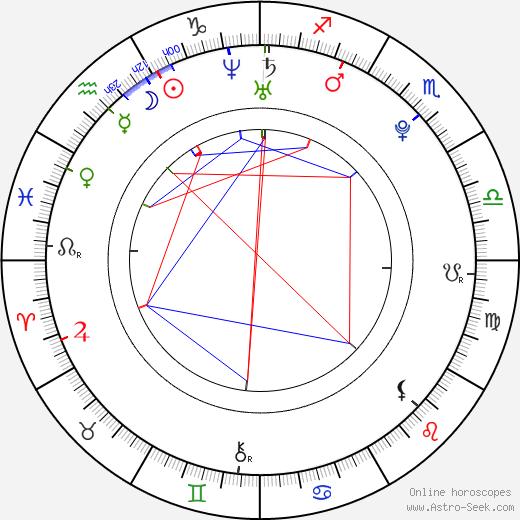 Radek Kružík birth chart, Radek Kružík astro natal horoscope, astrology