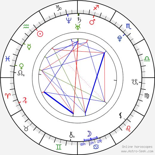 Shalmali Kholgade birth chart, Shalmali Kholgade astro natal horoscope, astrology