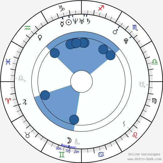 Shi-hoo Kim wikipedia, horoscope, astrology, instagram