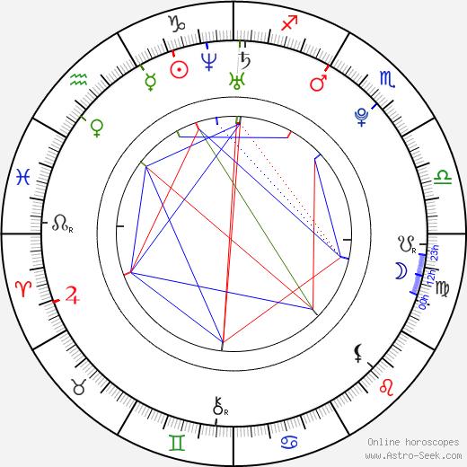 Sushar Manaying astro natal birth chart, Sushar Manaying horoscope, astrology