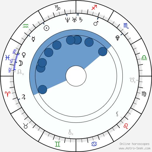 Tereza Nvotová wikipedia, horoscope, astrology, instagram