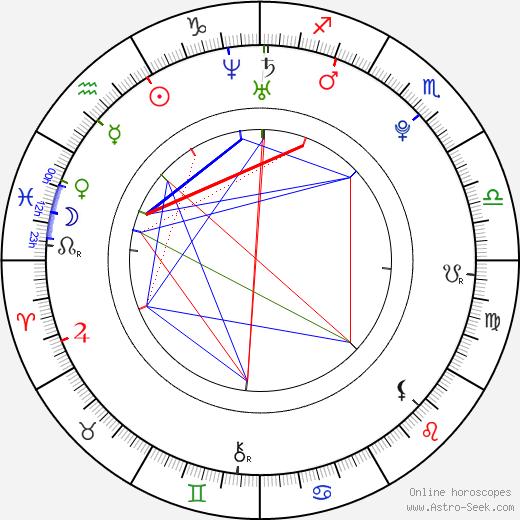 Tereza Nvotová astro natal birth chart, Tereza Nvotová horoscope, astrology
