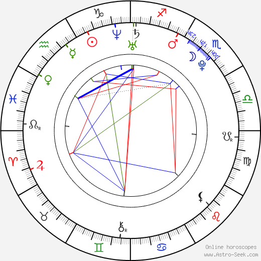 Tom Rosenthal день рождения гороскоп, Tom Rosenthal Натальная карта онлайн
