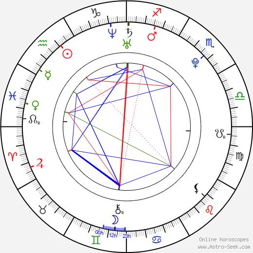 Travis Grant день рождения гороскоп, Travis Grant Натальная карта онлайн