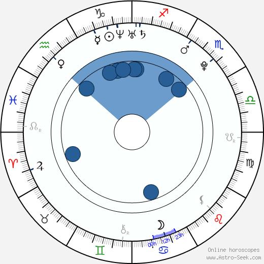 Vítek Ulrich wikipedia, horoscope, astrology, instagram