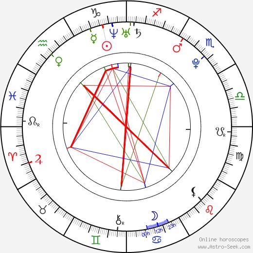 Vítek Ulrich astro natal birth chart, Vítek Ulrich horoscope, astrology
