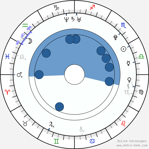 Adam Butcher wikipedia, horoscope, astrology, instagram