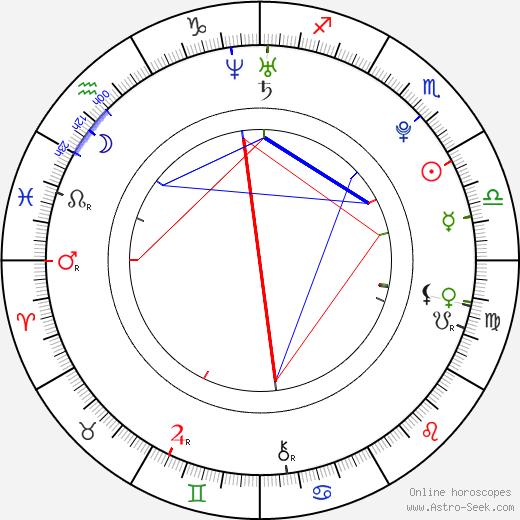 Adam Butcher birth chart, Adam Butcher astro natal horoscope, astrology