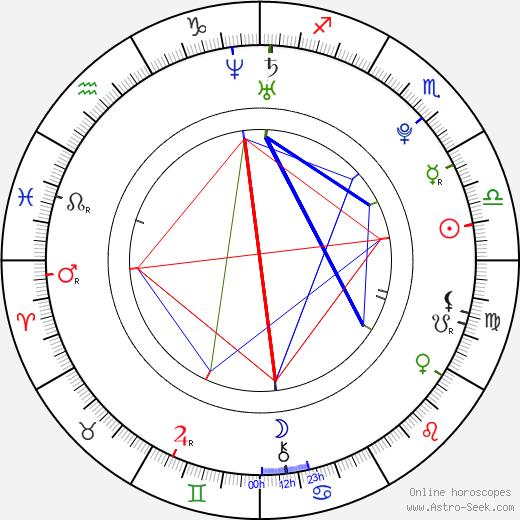 Bardo Eicher birth chart, Bardo Eicher astro natal horoscope, astrology