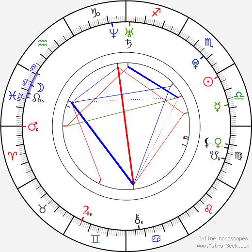 Blanca Suárez astro natal birth chart, Blanca Suárez horoscope, astrology