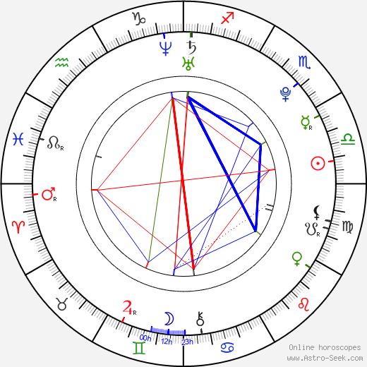 Кариба Хейн Cariba Heine день рождения гороскоп, Cariba Heine Натальная карта онлайн