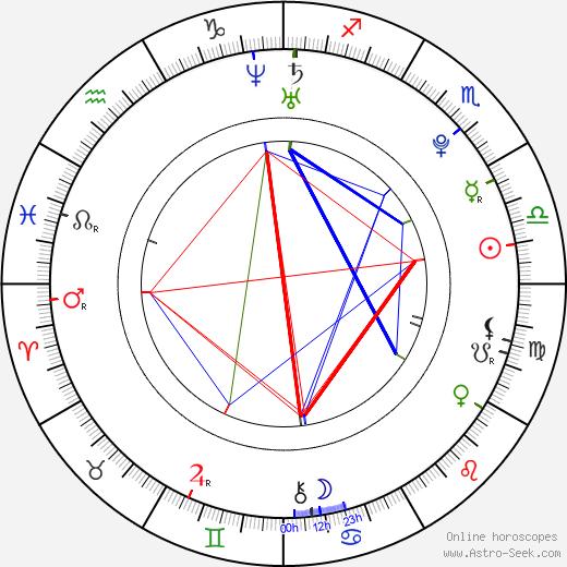 Danielle Miller день рождения гороскоп, Danielle Miller Натальная карта онлайн