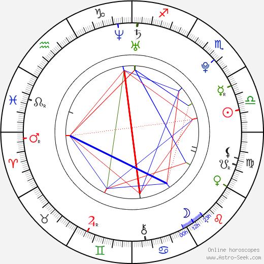 Деррик Роуз Derrick Rose день рождения гороскоп, Derrick Rose Натальная карта онлайн