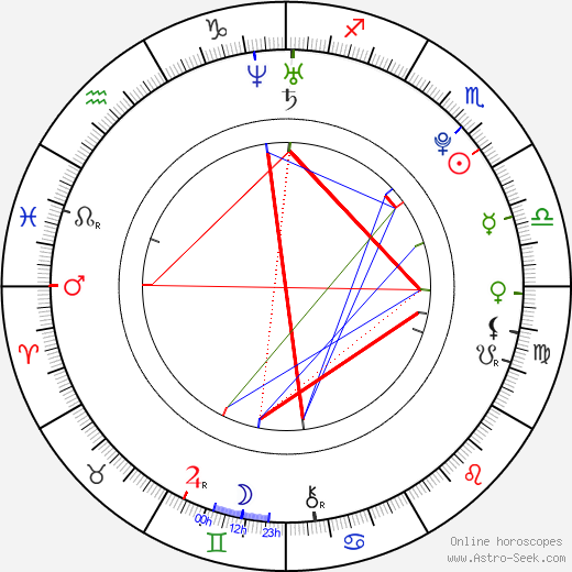 Devon Murray birth chart, Devon Murray astro natal horoscope, astrology
