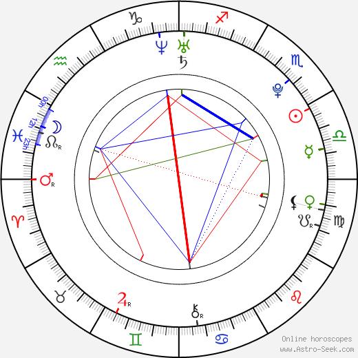 Elías Viñoles astro natal birth chart, Elías Viñoles horoscope, astrology