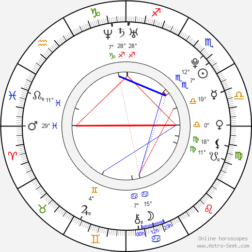 Janel Parrish birth chart, biography, wikipedia 2019, 2020