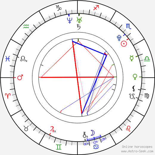 Janel Parrish astro natal birth chart, Janel Parrish horoscope, astrology