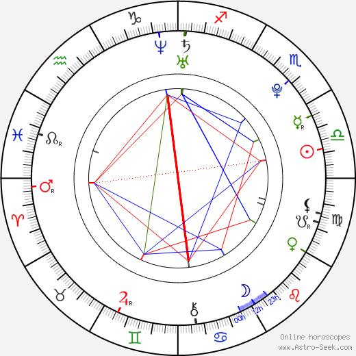 Karel Ondrka tema natale, oroscopo, Karel Ondrka oroscopi gratuiti, astrologia