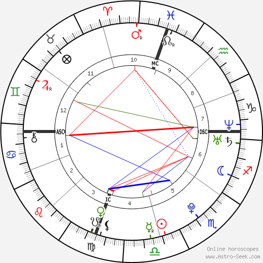 Mackenzie Mauzy tema natale, oroscopo, Mackenzie Mauzy oroscopi gratuiti, astrologia