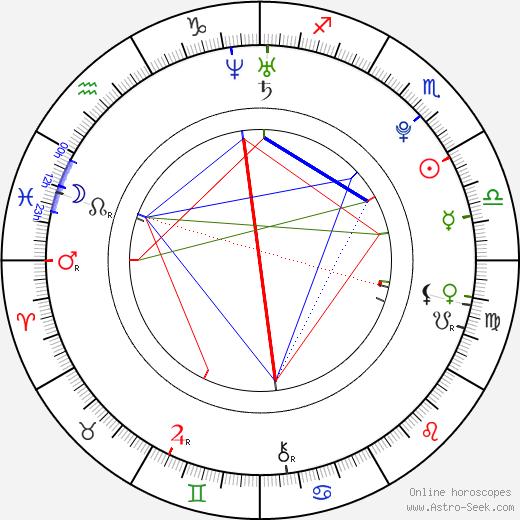 Mark Rendall birth chart, Mark Rendall astro natal horoscope, astrology