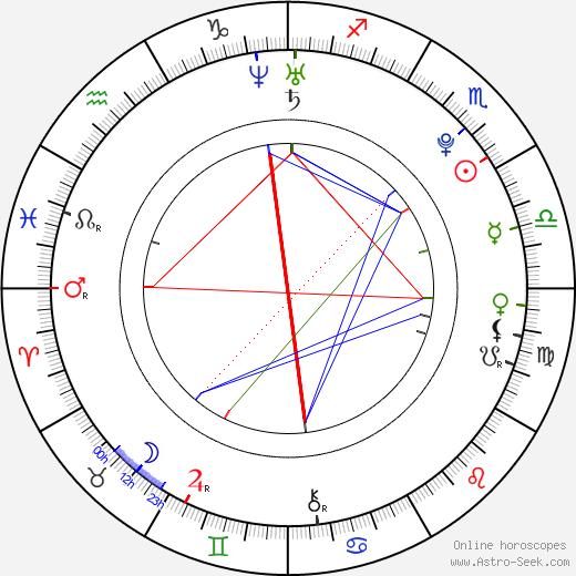 Moon sign 2019 horoscope celebrity