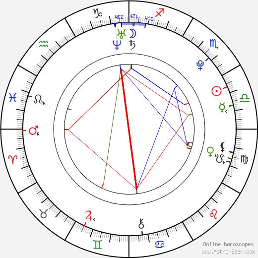 Matthijs van de Sande Bakhuyzen birth chart, Matthijs van de Sande Bakhuyzen astro natal horoscope, astrology