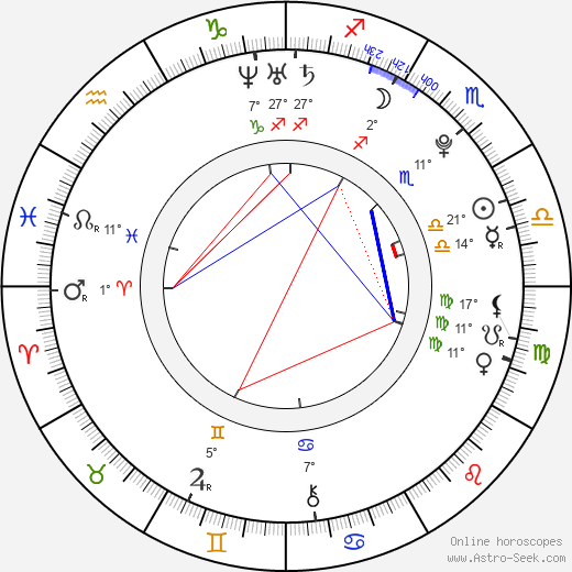 Max Thieriot birth chart, biography, wikipedia 2019, 2020