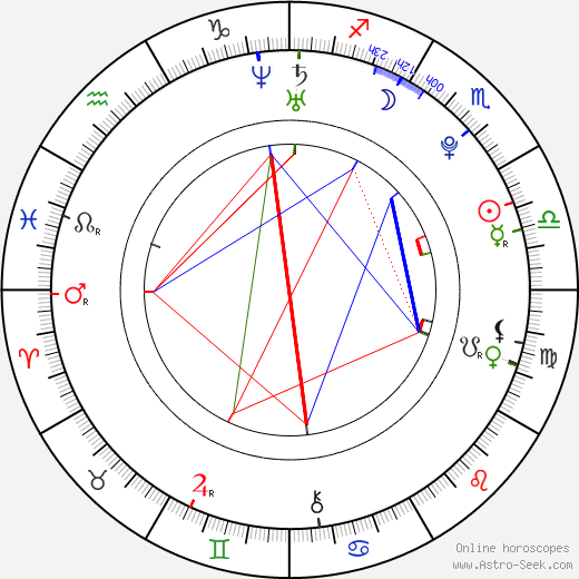 Max Thieriot birth chart, Max Thieriot astro natal horoscope, astrology