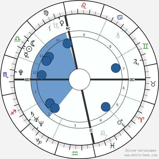 Mohammed Merah wikipedia, horoscope, astrology, instagram