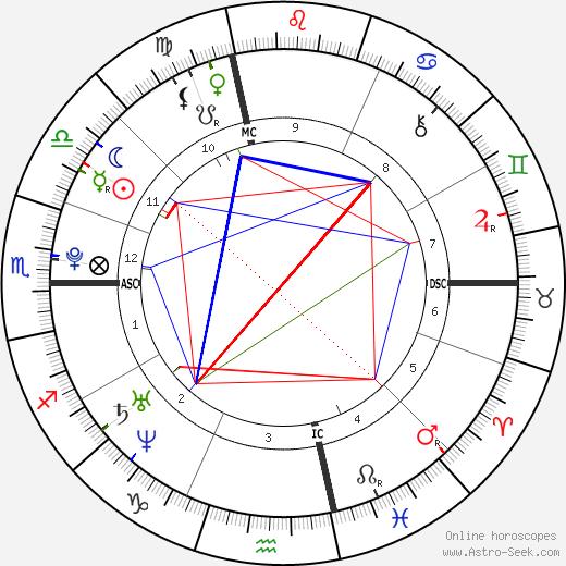 Mohammed Merah astro natal birth chart, Mohammed Merah horoscope, astrology