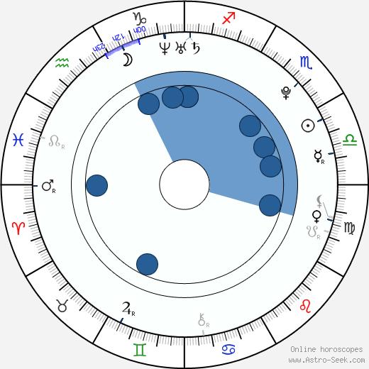 Moris Pfeifhofer wikipedia, horoscope, astrology, instagram