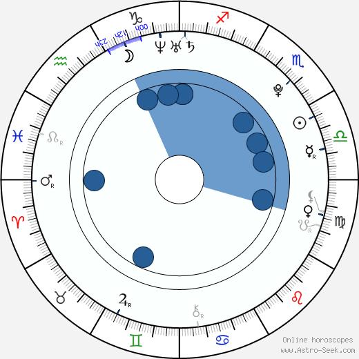 Natalia Shestakova wikipedia, horoscope, astrology, instagram