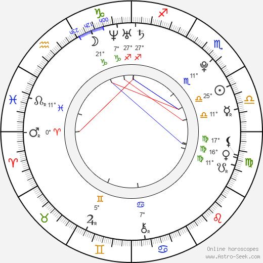 Natalia Shestakova birth chart, biography, wikipedia 2019, 2020