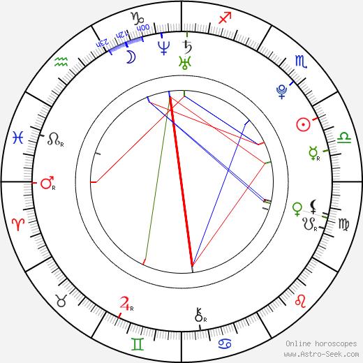 Natalia Shestakova birth chart, Natalia Shestakova astro natal horoscope, astrology