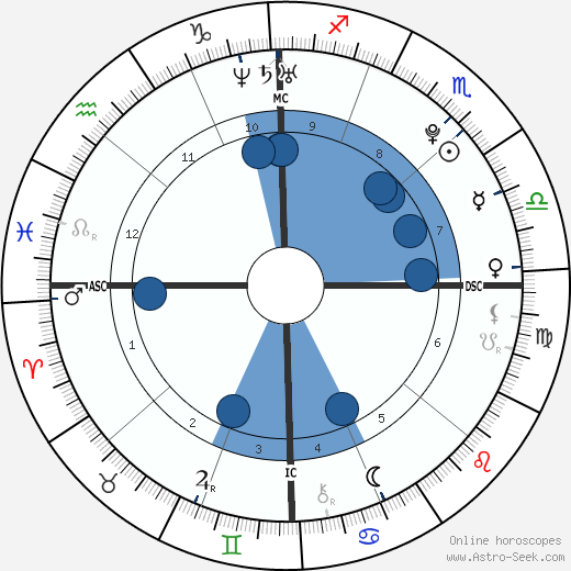 Scott Dyleski wikipedia, horoscope, astrology, instagram