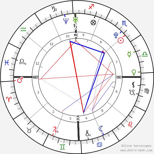 Scott Dyleski день рождения гороскоп, Scott Dyleski Натальная карта онлайн