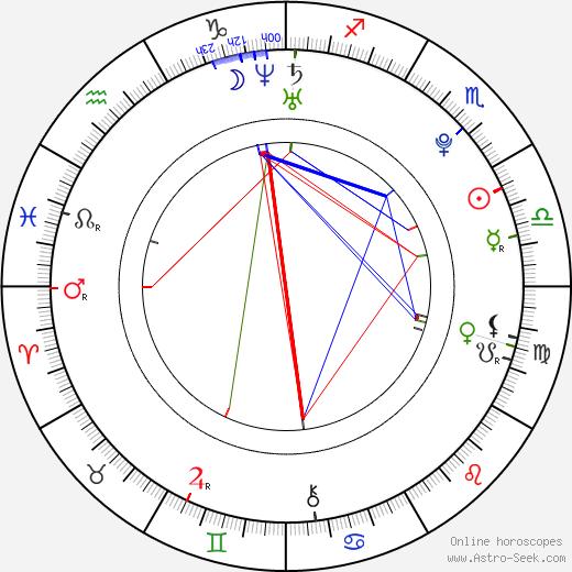 Tôri Matsuzaka birth chart, Tôri Matsuzaka astro natal horoscope, astrology
