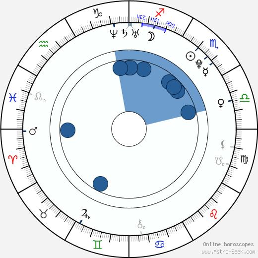 Alexandra Kyle wikipedia, horoscope, astrology, instagram