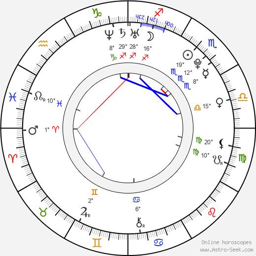 Alexandra Kyle birth chart, biography, wikipedia 2019, 2020