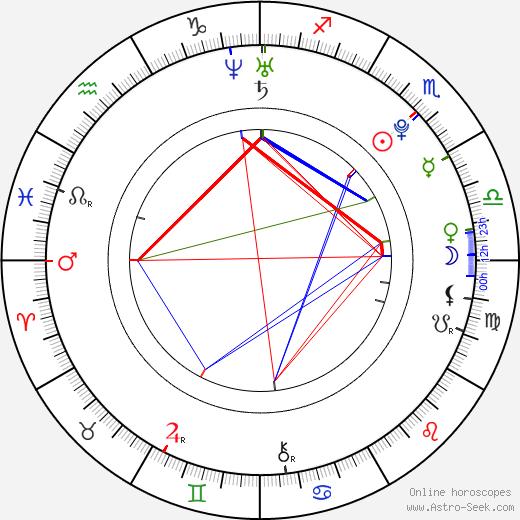 Andi Behring tema natale, oroscopo, Andi Behring oroscopi gratuiti, astrologia