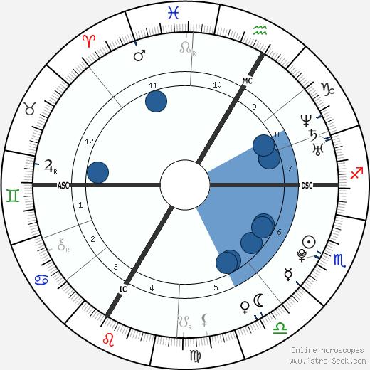 Conchita Wurst wikipedia, horoscope, astrology, instagram