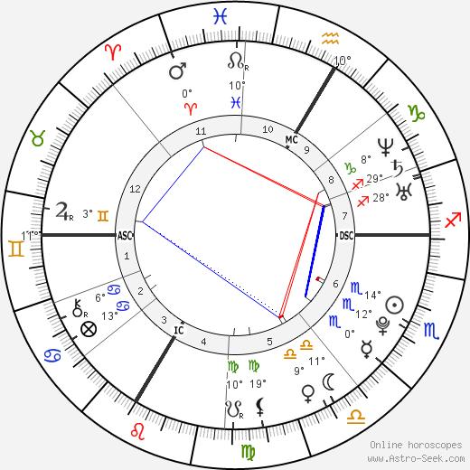 Conchita Wurst birth chart, biography, wikipedia 2018, 2019