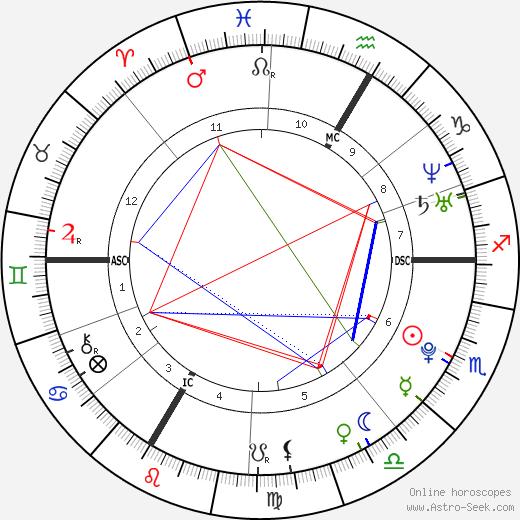 Conchita Wurst astro natal birth chart, Conchita Wurst horoscope, astrology