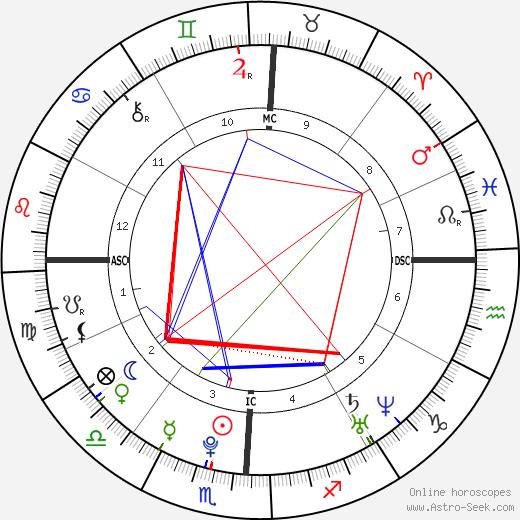Эмма Стоун Emma Stone день рождения гороскоп, Emma Stone Натальная карта онлайн