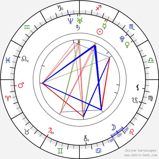 Hafthor Bjornsson tema natale, oroscopo, Hafthor Bjornsson oroscopi gratuiti, astrologia