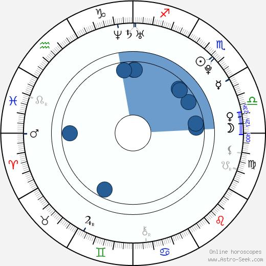 Hye-rin Han wikipedia, horoscope, astrology, instagram