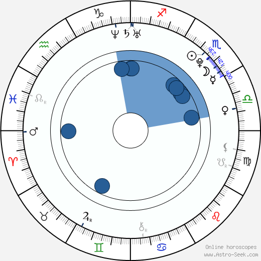 Jared Kusnitz wikipedia, horoscope, astrology, instagram