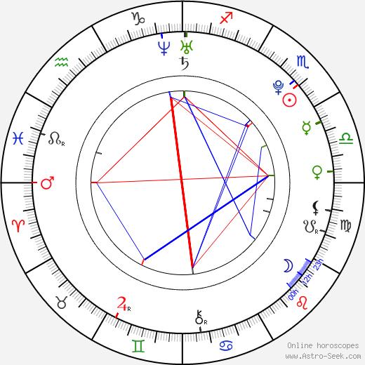 Юлия Гёргес Julia Görges день рождения гороскоп, Julia Görges Натальная карта онлайн