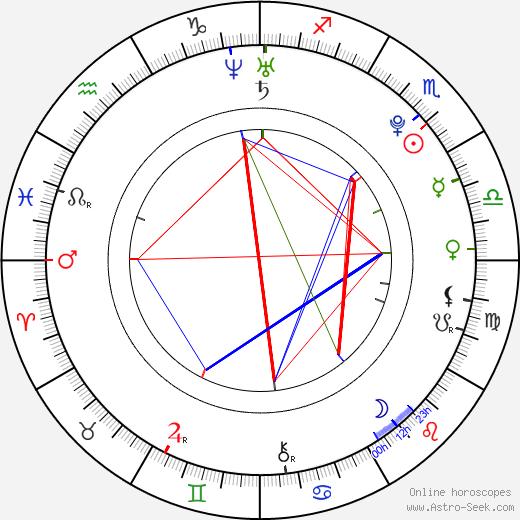 Kateřina Netolická birth chart, Kateřina Netolická astro natal horoscope, astrology